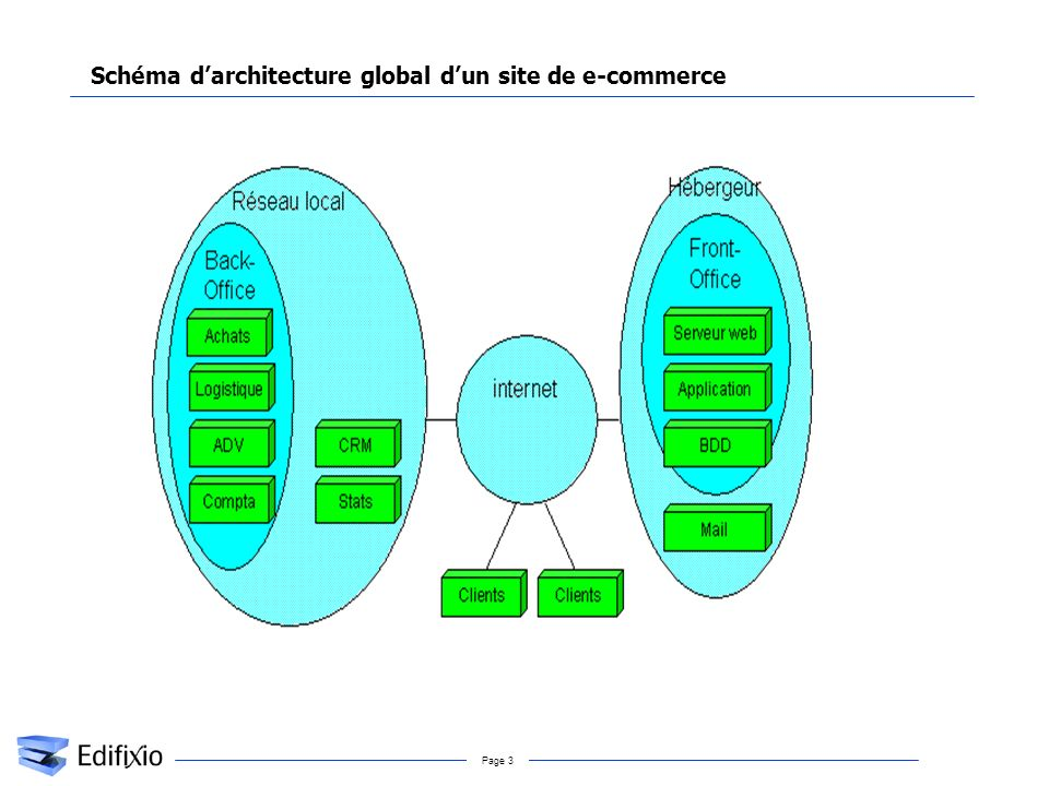 Page 3 Schéma darchitecture global dun site de e-commerce