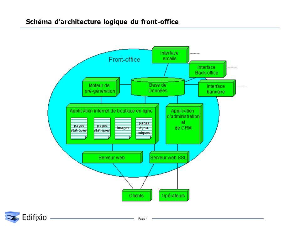Page 4 Schéma darchitecture logique du front-office