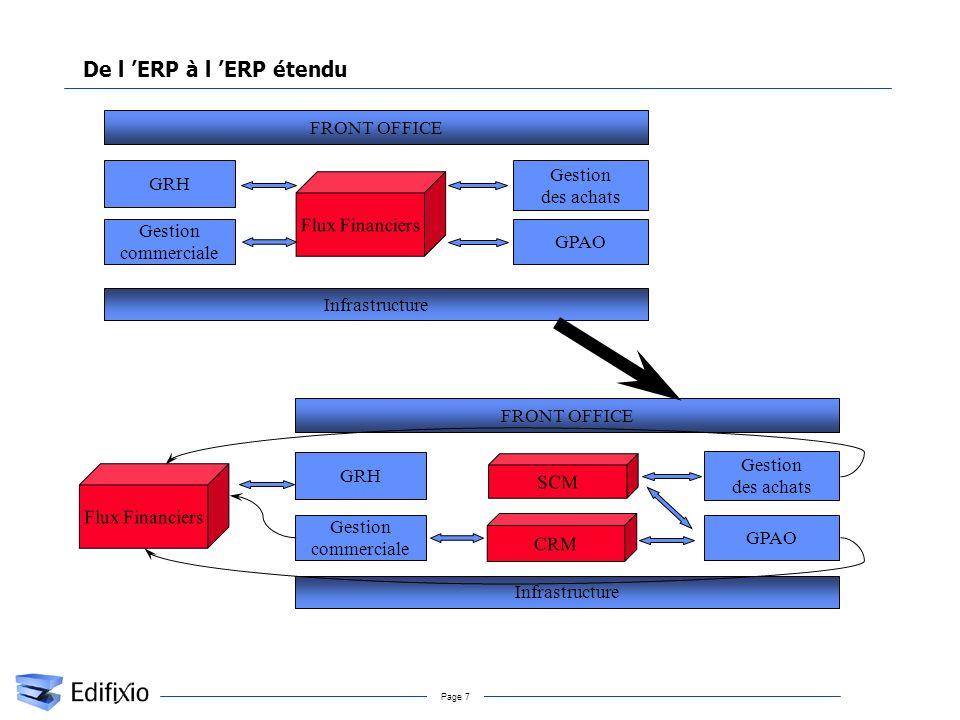 Page 7 De l ERP à l ERP étendu Flux Financiers Gestion des achats GPAO Infrastructure Gestion commerciale GRH FRONT OFFICE SCM Gestion des achats GPAO