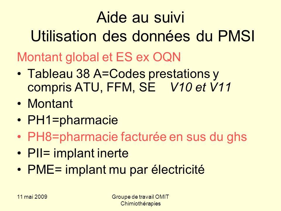 11 mai 2009Groupe de travail OMIT Chimiothérapies Aide au suivi Utilisation des données du PMSI Montant global et ES ex OQN Tableau 38 A=Codes prestations y compris ATU, FFM, SE V10 et V11 Montant PH1=pharmacie PH8=pharmacie facturée en sus du ghs PII= implant inerte PME= implant mu par électricité