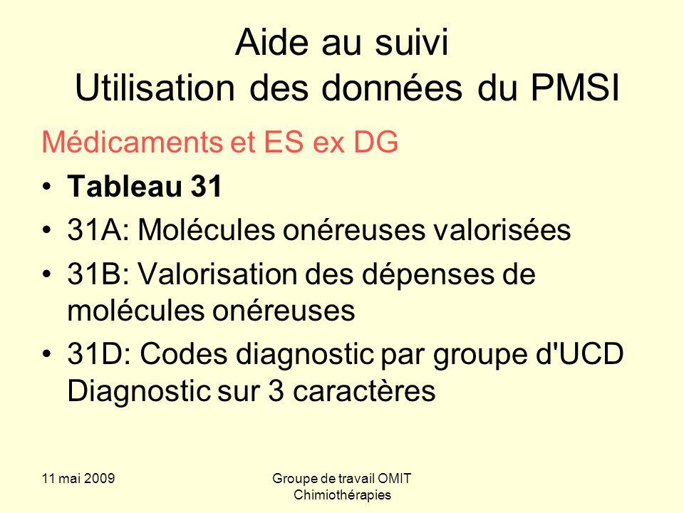 11 mai 2009Groupe de travail OMIT Chimiothérapies Utilisation de e-pmsi Suivi financier par spécialité Tableau 31 B – Valorisation des dépenses de molécules onéreuses