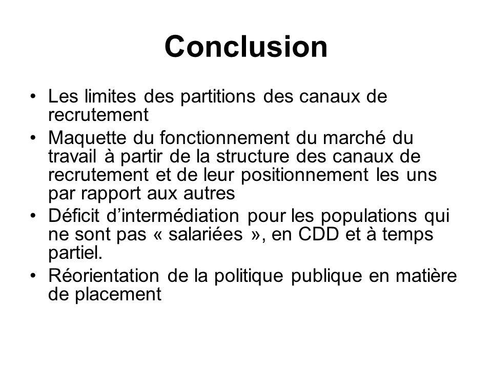 Conclusion Les limites des partitions des canaux de recrutement Maquette du fonctionnement du marché du travail à partir de la structure des canaux de