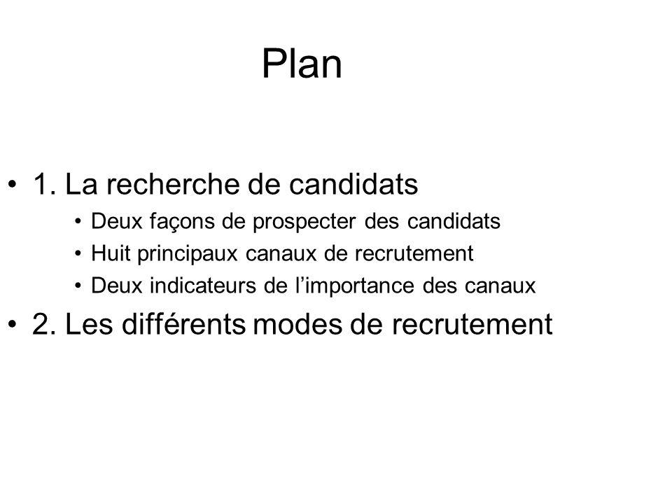 Plan 1. La recherche de candidats Deux façons de prospecter des candidats Huit principaux canaux de recrutement Deux indicateurs de limportance des ca