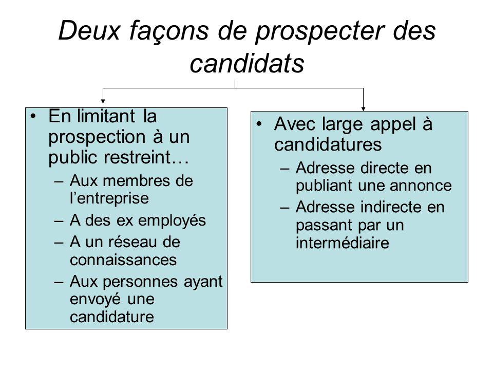 Deux façons de prospecter des candidats En limitant la prospection à un public restreint… –Aux membres de lentreprise –A des ex employés –A un réseau