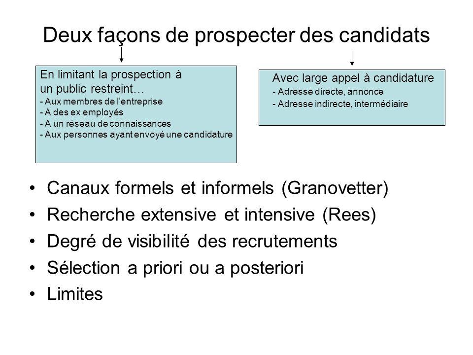 Deux façons de prospecter des candidats Canaux formels et informels (Granovetter) Recherche extensive et intensive (Rees) Degré de visibilité des recr