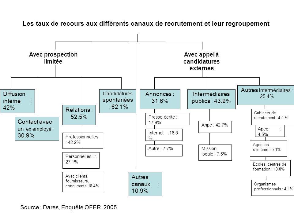 Les taux de recours aux différents canaux de recrutement et leur regroupement Avec prospection limitée Avec appel à candidatures externes Candidatures