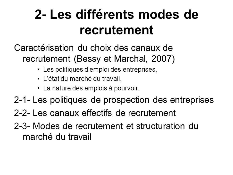 2- Les différents modes de recrutement Caractérisation du choix des canaux de recrutement (Bessy et Marchal, 2007) Les politiques demploi des entrepri