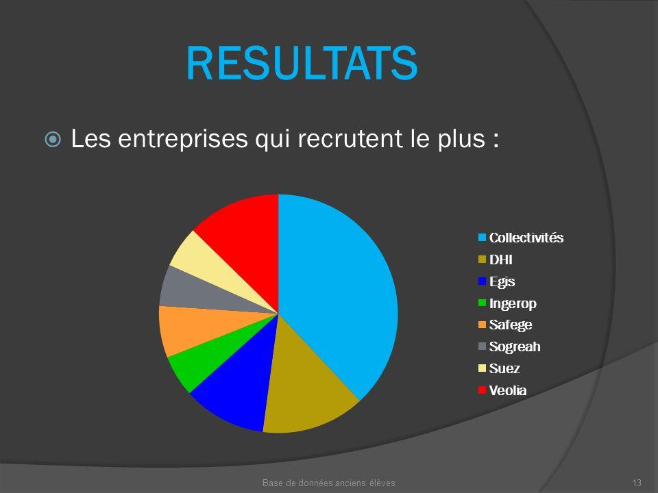 RESULTATS Les entreprises qui recrutent le plus : Base de données anciens élèves13