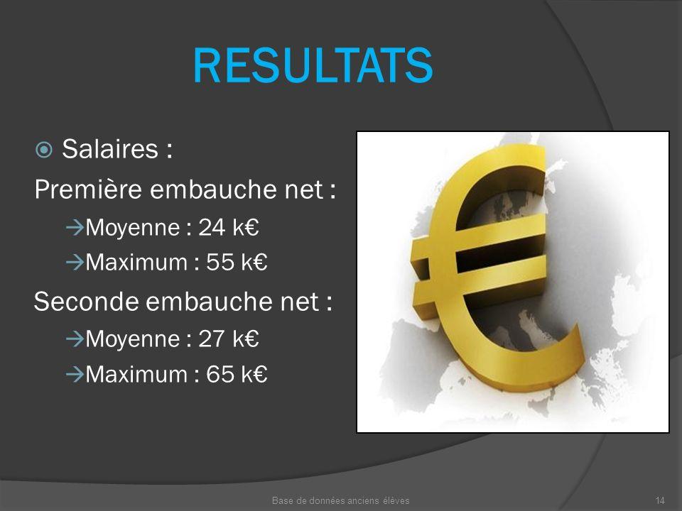 RESULTATS Salaires : Première embauche net : Moyenne : 24 k Maximum : 55 k Seconde embauche net : Moyenne : 27 k Maximum : 65 k Base de données ancien