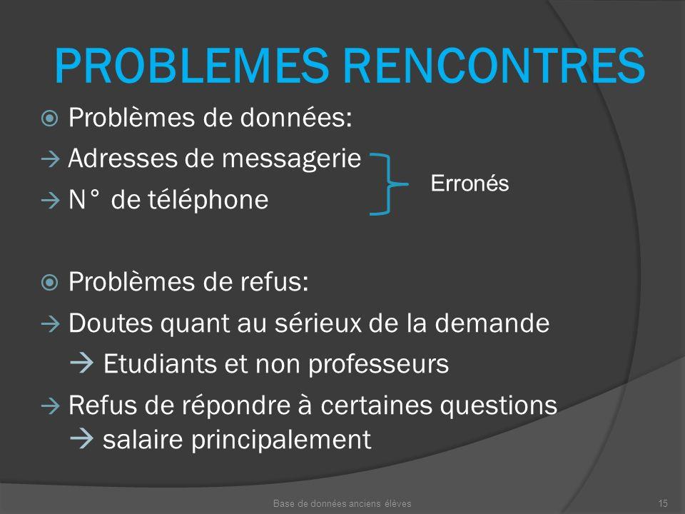 PROBLEMES RENCONTRES Problèmes de données: Adresses de messagerie N° de téléphone Problèmes de refus: Doutes quant au sérieux de la demande Etudiants