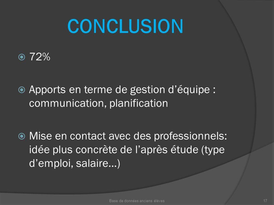 CONCLUSION 72% Apports en terme de gestion déquipe : communication, planification Mise en contact avec des professionnels: idée plus concrète de laprè