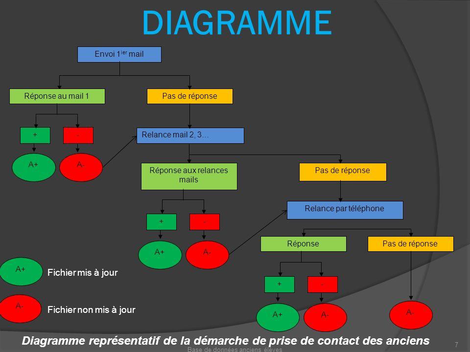 DIAGRAMME Relance mail 2, 3… Envoi 1 ier mail Réponse au mail 1Pas de réponse A+ - A- + Réponse aux relances mails Pas de réponse Relance par téléphon