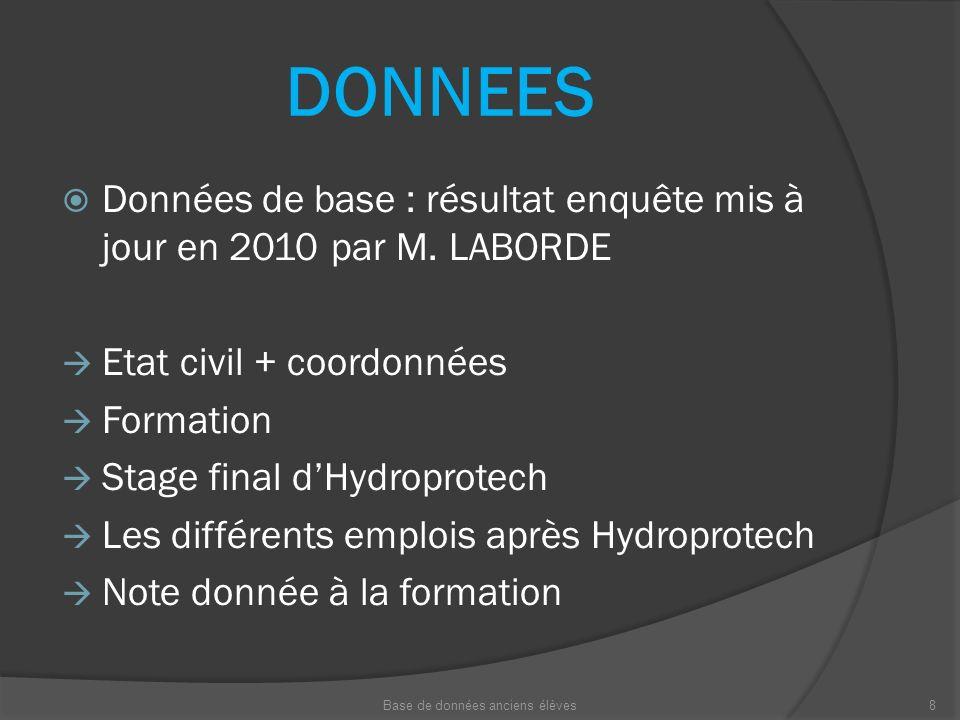 DONNEES Données de base : résultat enquête mis à jour en 2010 par M. LABORDE Etat civil + coordonnées Formation Stage final dHydroprotech Les différen