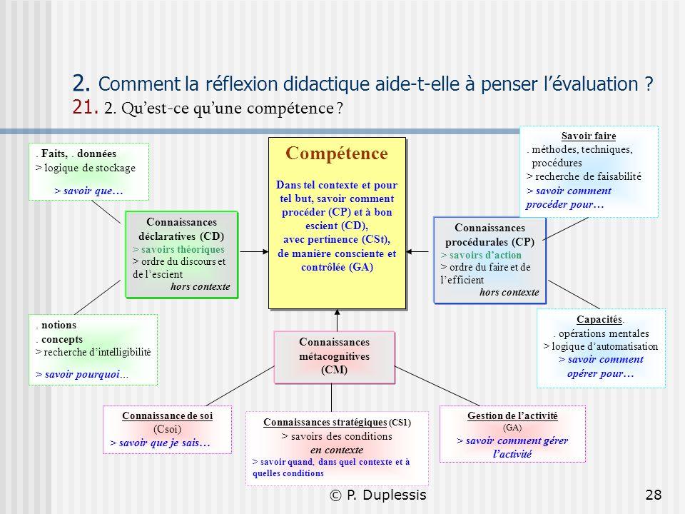 © P. Duplessis28 2. Comment la réflexion didactique aide-t-elle à penser lévaluation ? 21. 2. Quest-ce quune compétence ? Compétence Dans tel contexte