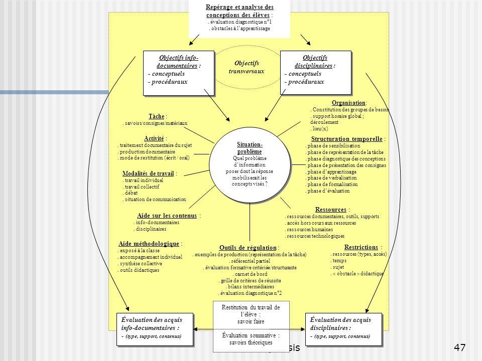 © P. Duplessis47 Objectifs transversaux Objectifs disciplinaires : - conceptuels - procéduraux Objectifs disciplinaires : - conceptuels - procéduraux