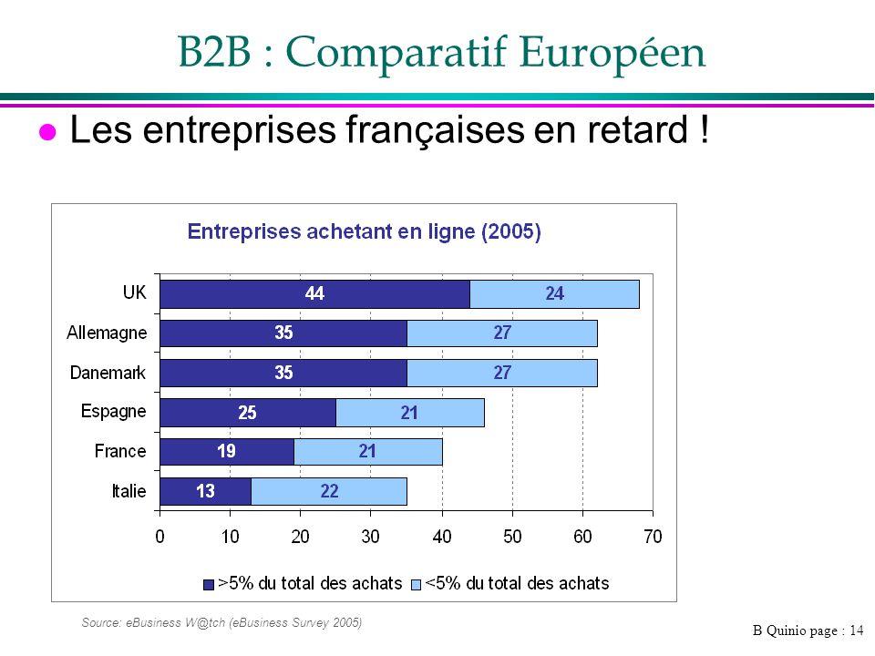 B Quinio page : 15 l La position de la France »UK le pays le plus dynamique, croissance plus forte »Allemagne plus performante que la France »La France plus active que les pays latins, mais rattrapage fort de lEspagne avant la crise l Donc : »Un retard certain »Un potentiel important B2B : Comparatif Européen 2005