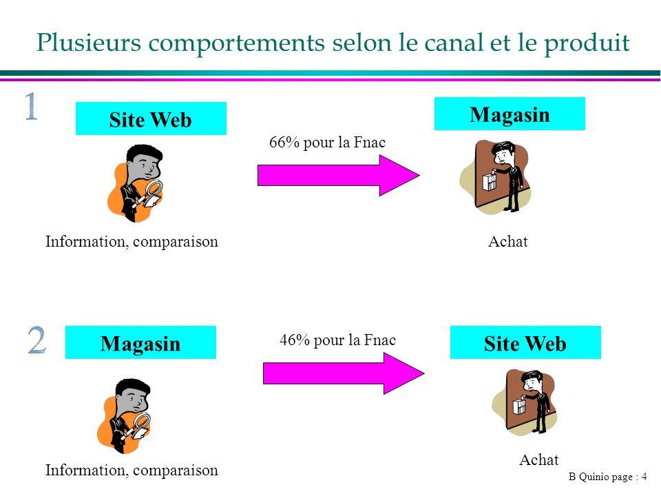 B Quinio page : 4 Plusieurs comportements selon le canal et le produit Site Web Magasin Site Web Information, comparaisonAchat Information, comparaiso