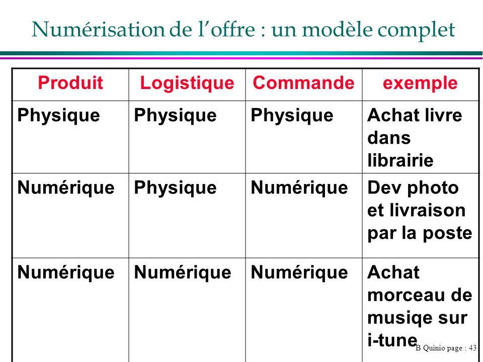 B Quinio page : 43 Numérisation de loffre : un modèle complet ProduitLogistiqueCommandeexemple Physique Achat livre dans librairie NumériquePhysiqueNu