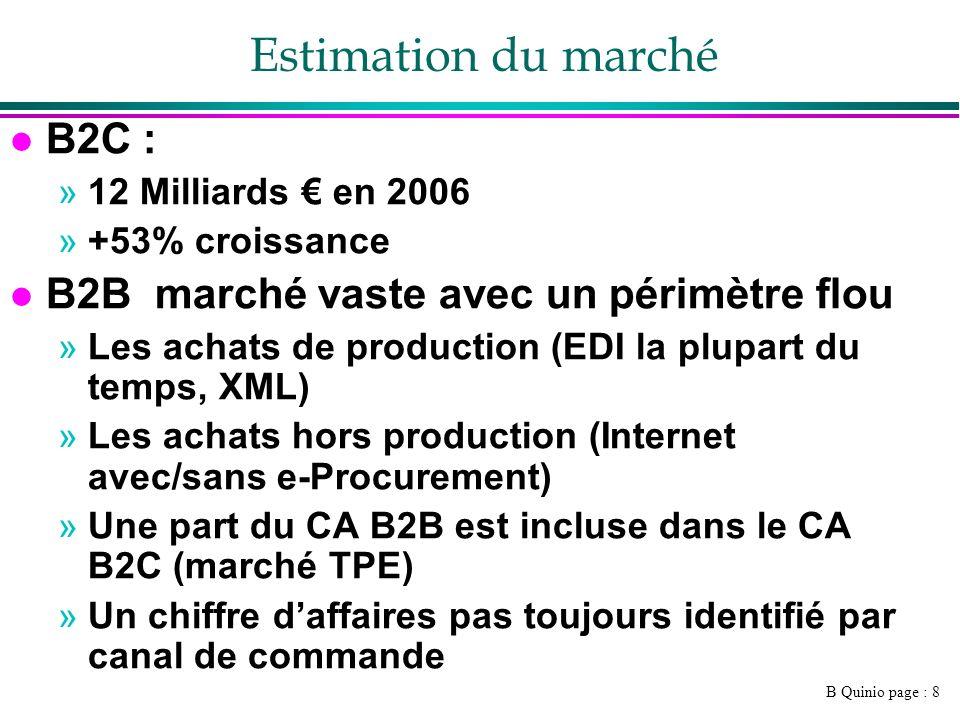 B Quinio page : 9 B2C en France (source FEVAD 2009) l six premiers mois de 2009 montant total des ventes en ligne estimé : 11,3 milliards l Croissance : + 25% au second semestre l CA estimé 2009 : 25 milliards l Croissance ventes sur internet : + 2,5% consommation des ménages : + 0,5% l 1 er semestre 2009 croissance du nombre de sites marchands actifs : + 28%