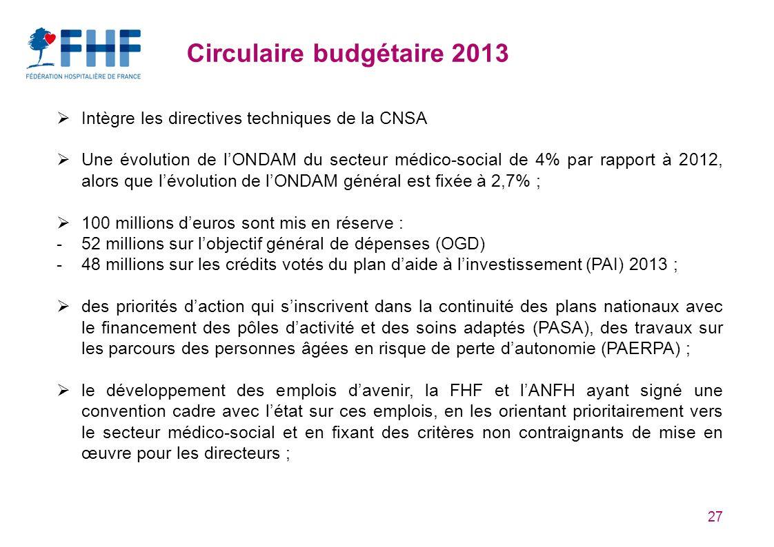 27 Circulaire budgétaire 2013 Intègre les directives techniques de la CNSA Une évolution de lONDAM du secteur médico-social de 4% par rapport à 2012, alors que lévolution de lONDAM général est fixée à 2,7% ; 100 millions deuros sont mis en réserve : -52 millions sur lobjectif général de dépenses (OGD) -48 millions sur les crédits votés du plan daide à linvestissement (PAI) 2013 ; des priorités daction qui sinscrivent dans la continuité des plans nationaux avec le financement des pôles dactivité et des soins adaptés (PASA), des travaux sur les parcours des personnes âgées en risque de perte dautonomie (PAERPA) ; le développement des emplois davenir, la FHF et lANFH ayant signé une convention cadre avec létat sur ces emplois, en les orientant prioritairement vers le secteur médico-social et en fixant des critères non contraignants de mise en œuvre pour les directeurs ;