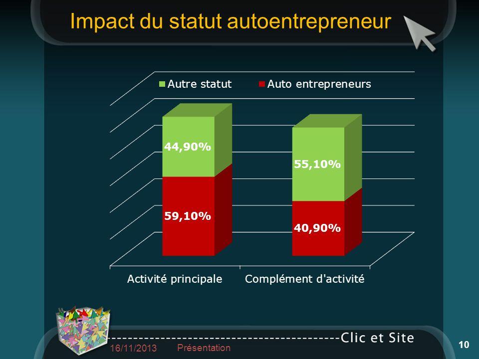 Impact du statut autoentrepreneur 16/11/2013 Présentation 10