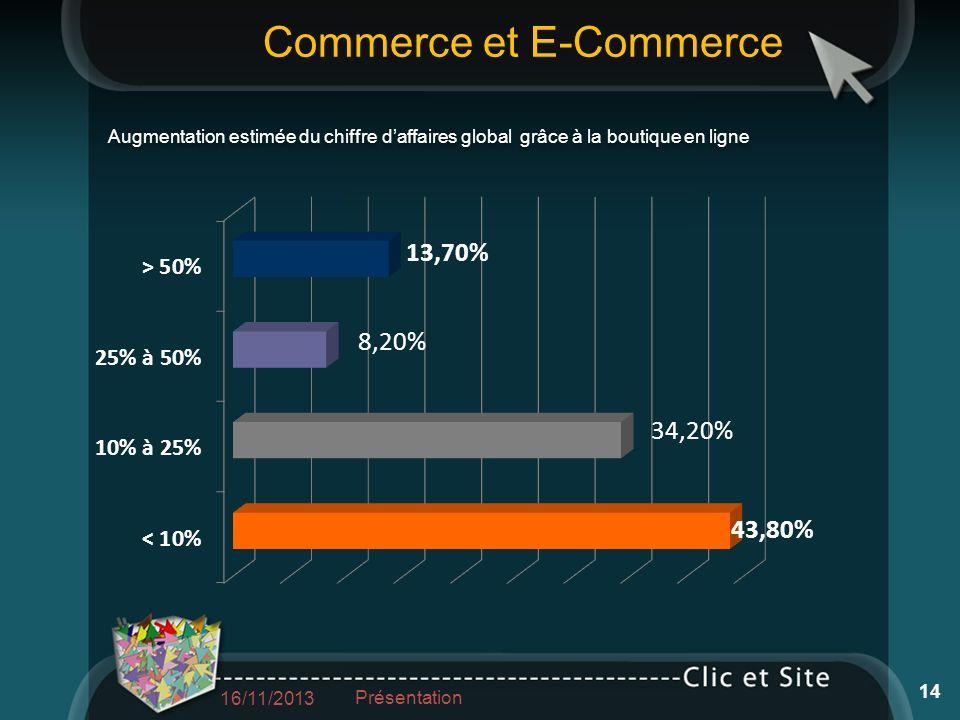 Commerce et E-Commerce 16/11/2013 Présentation 14 Augmentation estimée du chiffre daffaires global grâce à la boutique en ligne