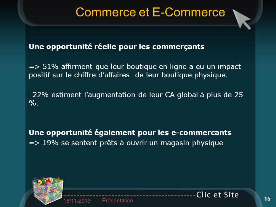 Commerce et E-Commerce Une opportunité réelle pour les commerçants => 51% affirment que leur boutique en ligne a eu un impact positif sur le chiffre d