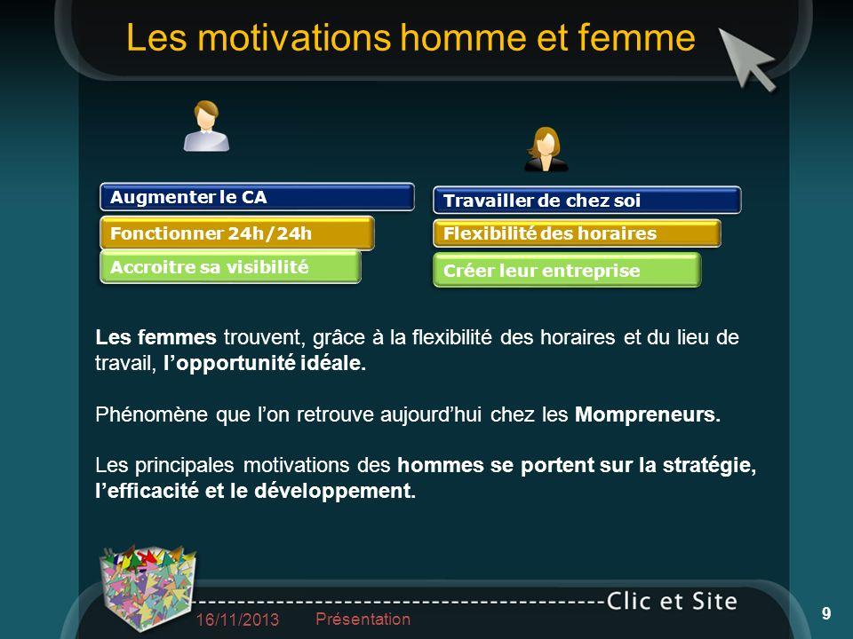 Les motivations homme et femme 16/11/2013 Présentation 9 Travailler de chez soi Flexibilité des horaires Créer leur entreprise Augmenter le CA Fonctio