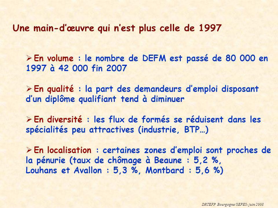 Une main-dœuvre qui nest plus celle de 1997 En volume : le nombre de DEFM est passé de 80 000 en 1997 à 42 000 fin 2007 En qualité : la part des deman