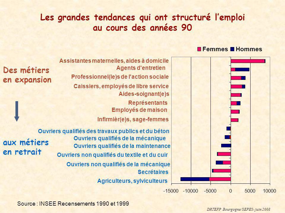 Source : INSEE Recensements 1990 et 1999 Des métiers en expansion aux métiers en retrait -15000-10000-50000500010000 Assistantes maternelles, aides à