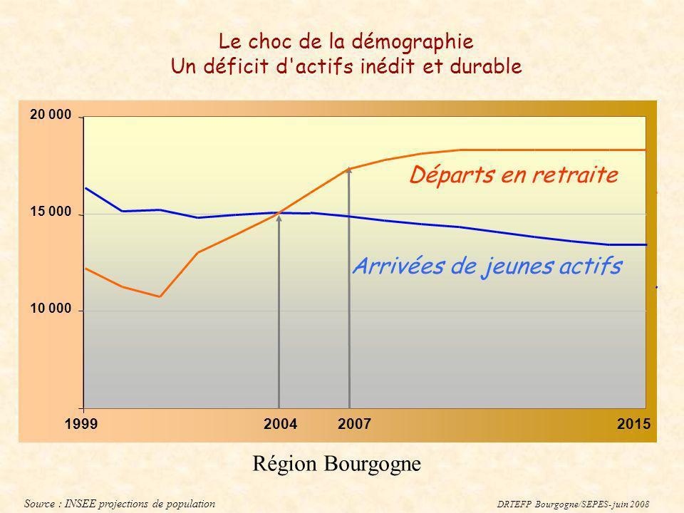 1999200420152007 10 000 15 000 20 000 Arrivées de jeunes actifs Départs en retraite Source : INSEE projections de population DRTEFP Bourgogne/SEPES- j