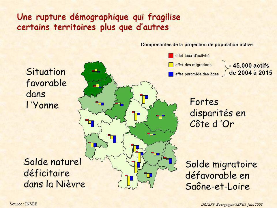 Source : INSEE Situation favorable dans l Yonne Solde naturel déficitaire dans la Nièvre Solde migratoire défavorable en Saône-et-Loire Fortes dispari
