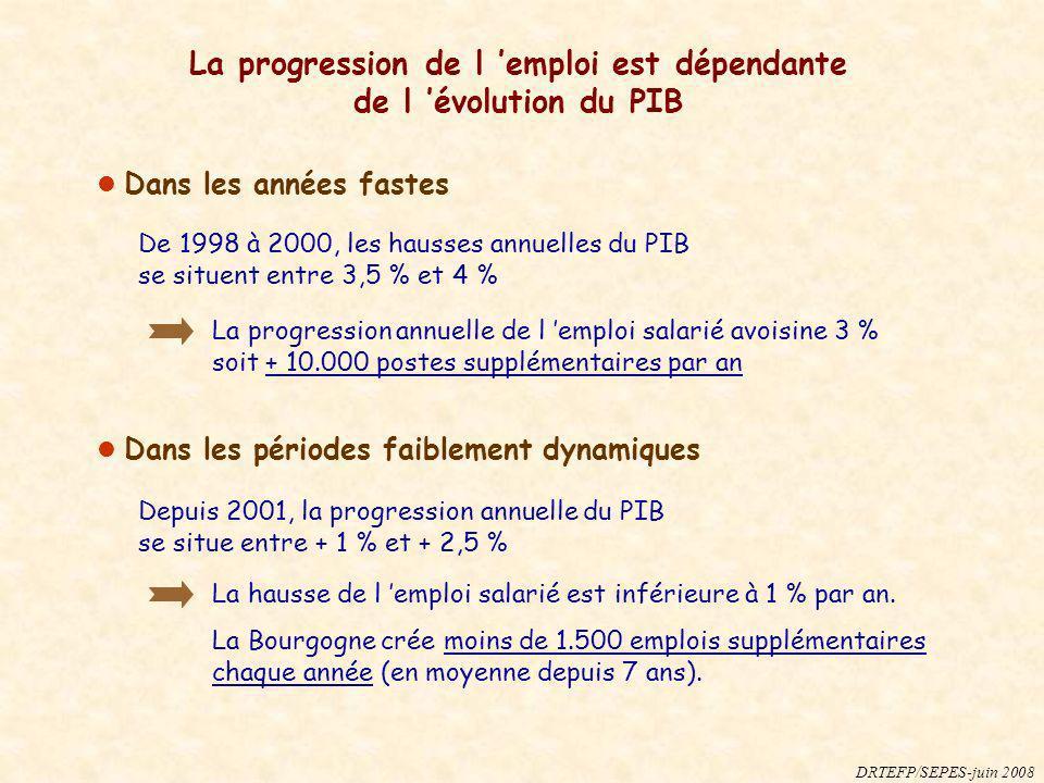 Dans les années fastes La progression de l emploi est dépendante de l évolution du PIB DRTEFP/SEPES-juin 2008 Dans les périodes faiblement dynamiques