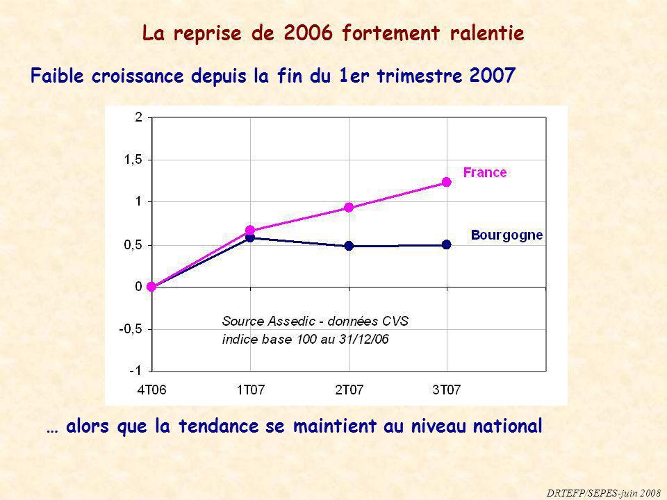 Faible croissance depuis la fin du 1er trimestre 2007 La reprise de 2006 fortement ralentie … alors que la tendance se maintient au niveau national DR