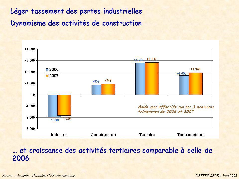 Source : Assedic - Données CVS trimestrielles Léger tassement des pertes industrielles Dynamisme des activités de construction … et croissance des act