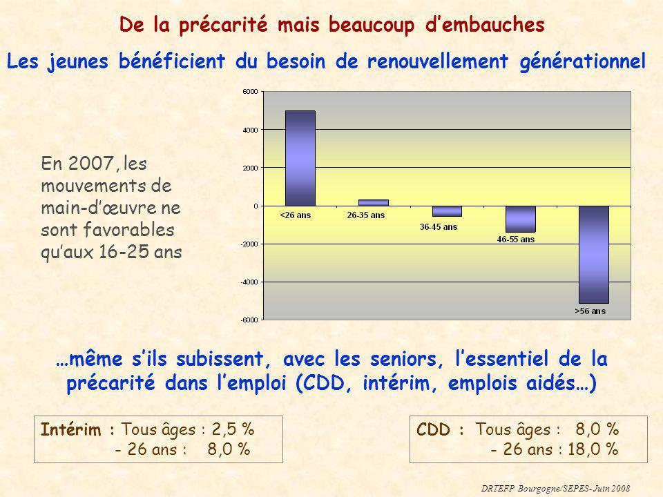 En 2007, les mouvements de main-dœuvre ne sont favorables quaux 16-25 ans Intérim : Tous âges : 2,5 % - 26 ans : 8,0 % CDD : Tous âges : 8,0 % - 26 an