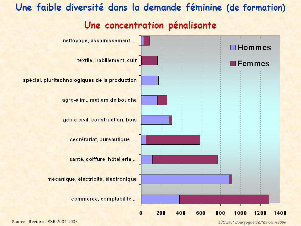 Une concentration pénalisante Source : Rectorat / SSR 2004-2005 Une faible diversité dans la demande féminine (de formation) DRTEFP Bourgogne/SEPES- J