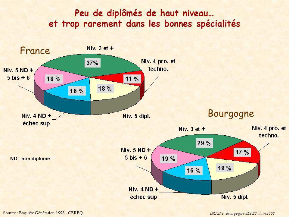 Source : Enquête Génération 1998 - CEREQ France Bourgogne ND : non diplômé Peu de diplômés de haut niveau… et trop rarement dans les bonnes spécialité