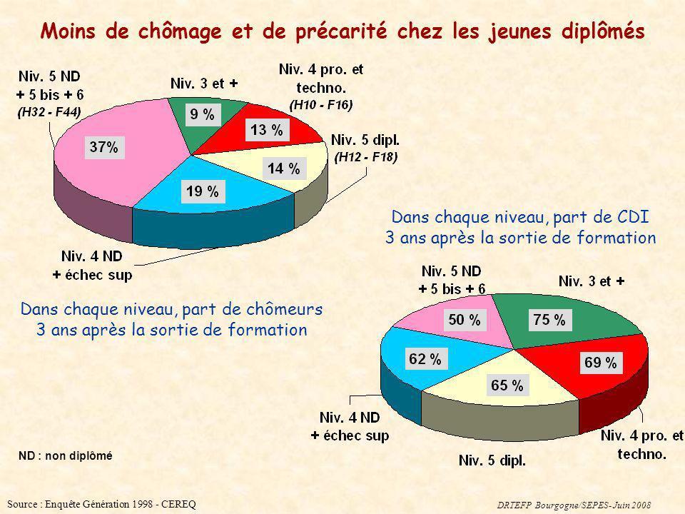 Source : Enquête Génération 1998 - CEREQ Dans chaque niveau, part de CDI 3 ans après la sortie de formation Dans chaque niveau, part de chômeurs 3 ans