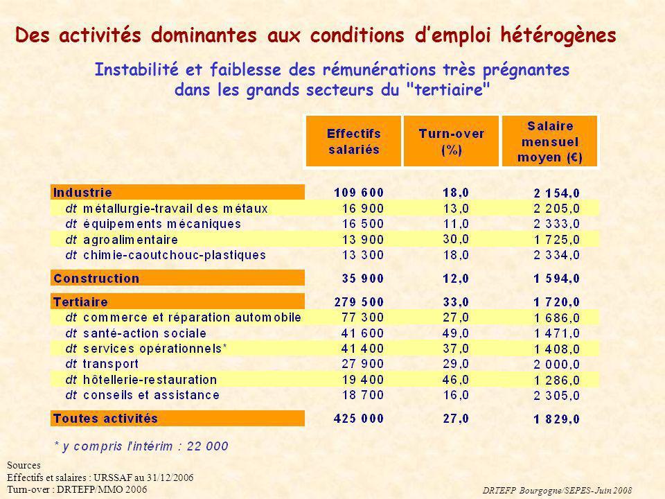 Sources Effectifs et salaires : URSSAF au 31/12/2006 Turn-over : DRTEFP/MMO 2006 Des activités dominantes aux conditions demploi hétérogènes DRTEFP Bo
