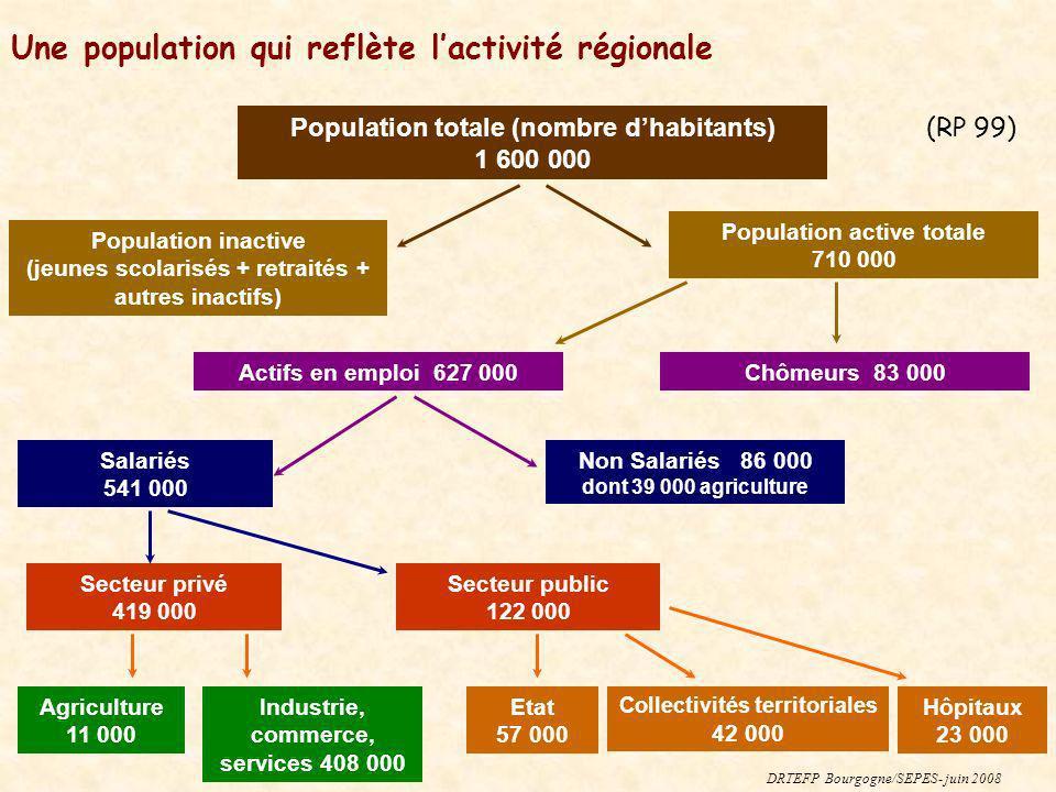 Une population qui reflète lactivité régionale Population totale (nombre dhabitants) 1 600 000 Population inactive (jeunes scolarisés + retraités + au