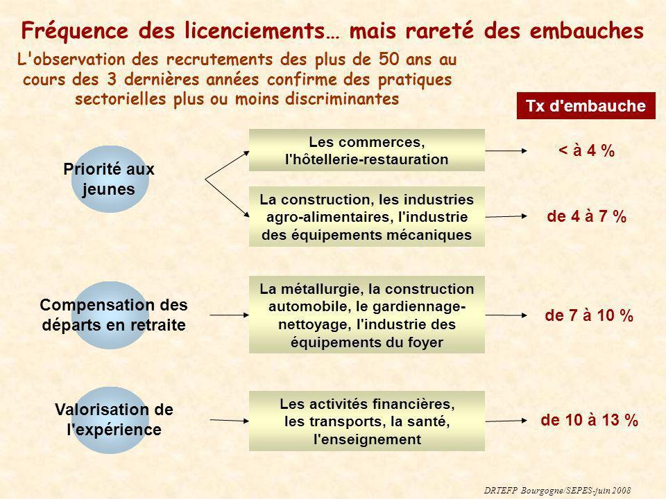 Fréquence des licenciements… mais rareté des embauches DRTEFP Bourgogne/SEPES-juin 2008 L'observation des recrutements des plus de 50 ans au cours des