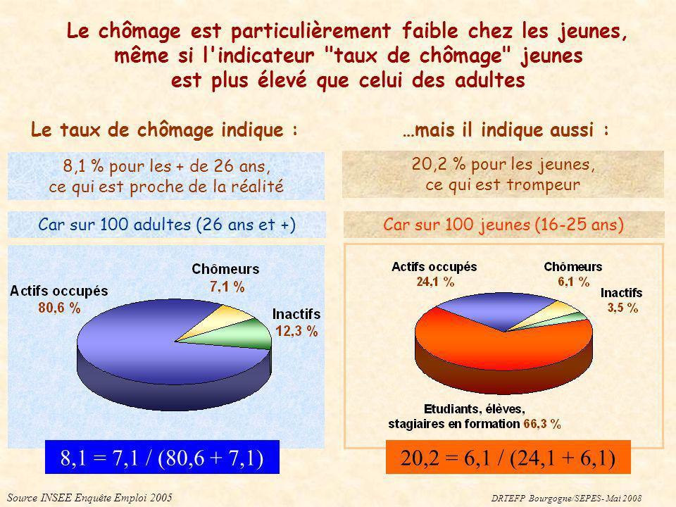Car sur 100 jeunes (16-25 ans)Car sur 100 adultes (26 ans et +) Source INSEE Enquête Emploi 2005 8,1 % pour les + de 26 ans, ce qui est proche de la r