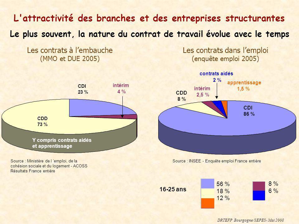 Les contrats à lembauche (MMO et DUE 2005) Les contrats dans lemploi (enquête emploi 2005) Source : Ministère de l emploi, de la cohésion sociale et d