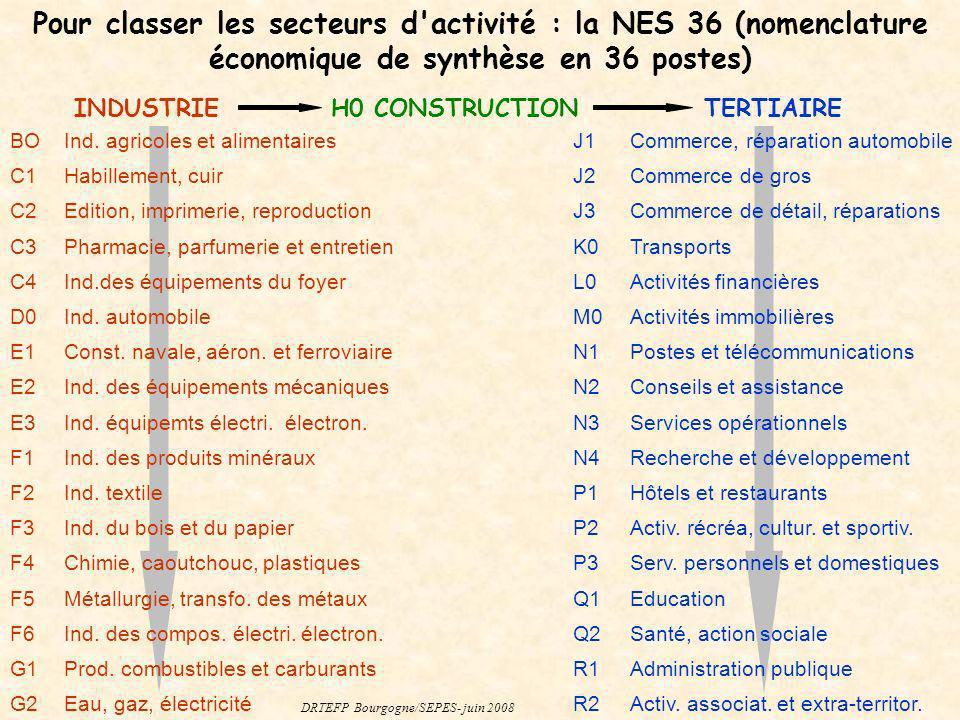Pour classer les secteurs d'activité : la NES 36 (nomenclature économique de synthèse en 36 postes) INDUSTRIEH0 CONSTRUCTIONTERTIAIRE BOInd. agricoles