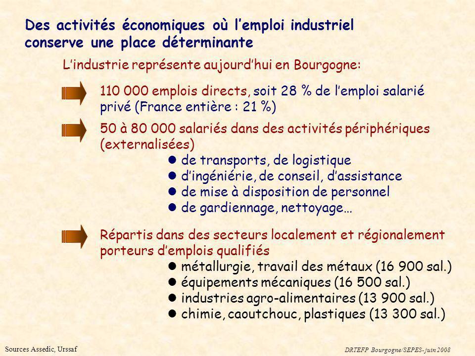 Sources Assedic, Urssaf Lindustrie représente aujourdhui en Bourgogne: Des activités économiques où lemploi industriel conserve une place déterminante