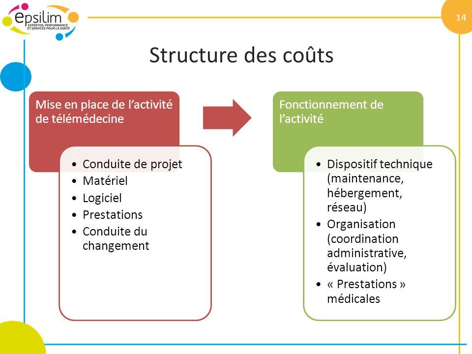 Structure des coûts 14