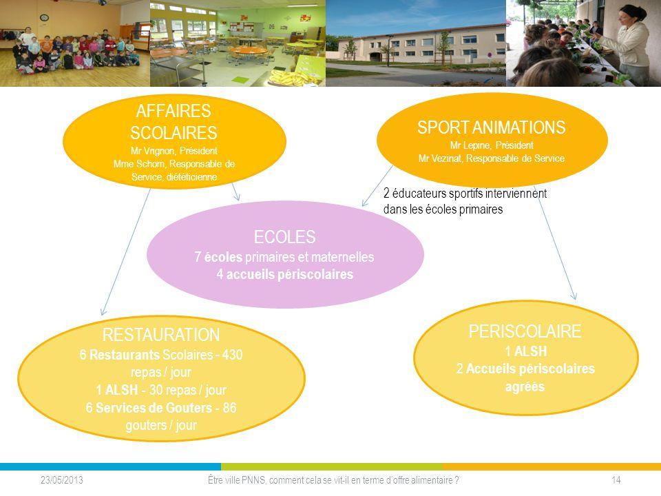 AFFAIRES SCOLAIRES Mr Vrignon, Président Mme Schom, Responsable de Service, diététicienne ECOLES 7 écoles primaires et maternelles 4 accueils périscol