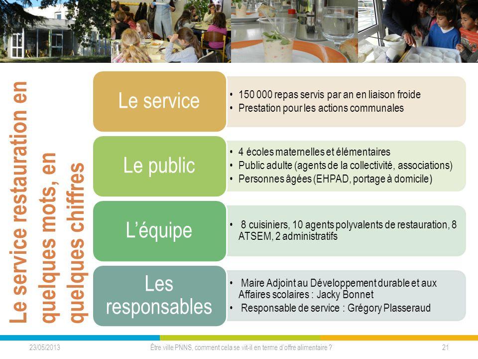 Le service restauration en quelques mots, en quelques chiffres 23/05/2013 21Être ville PNNS, comment cela se vit-il en terme doffre alimentaire ? 150
