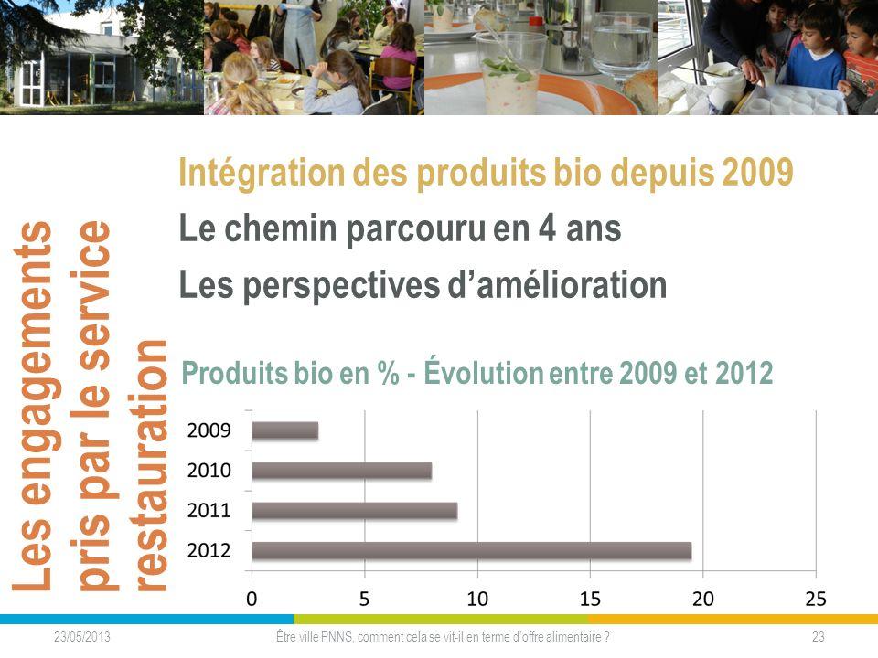Les engagements pris par le service restauration Intégration des produits bio depuis 2009 Le chemin parcouru en 4 ans Les perspectives damélioration 2
